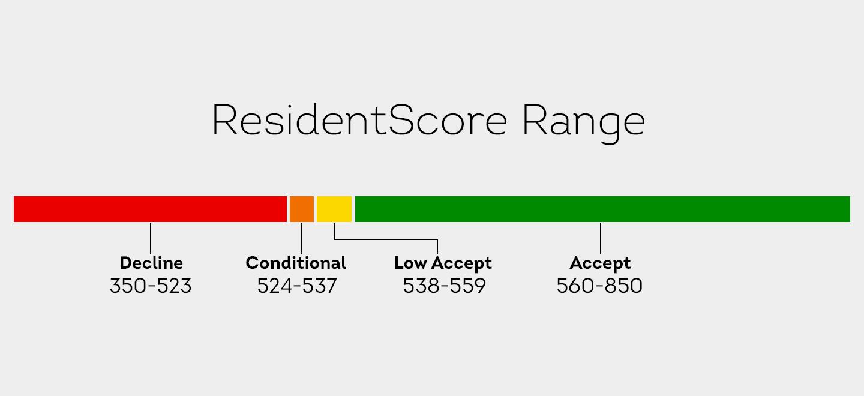 SM_ResidentScore_Range