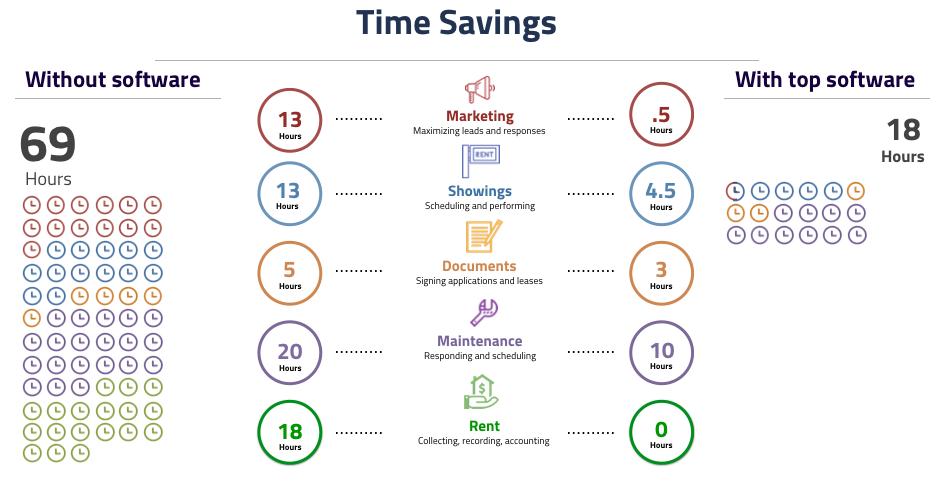 TimeSavings-PropertyMgmt-1