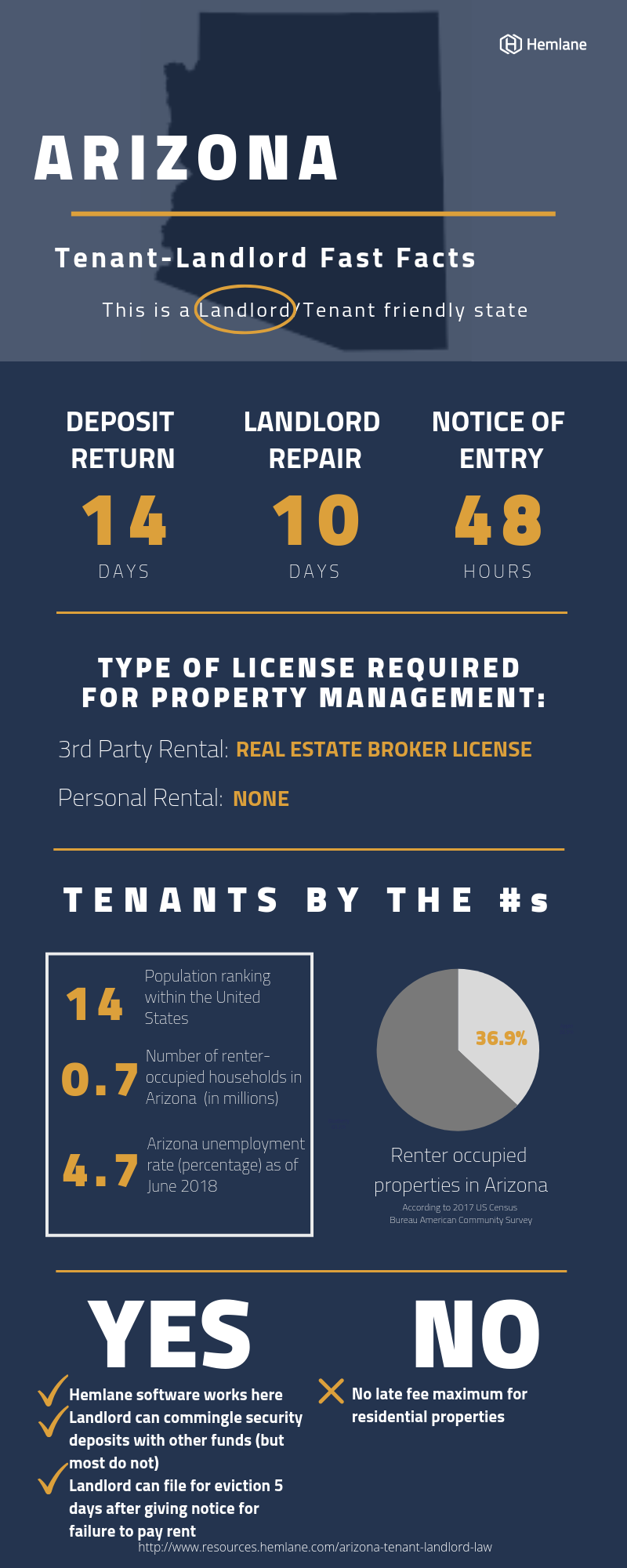 Arizona-Landlord-Tenant-Law-Fast-Facts