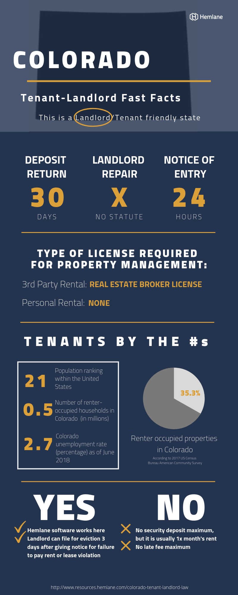 Colorado-Landlord-Tenant-Law-Fast-Facts