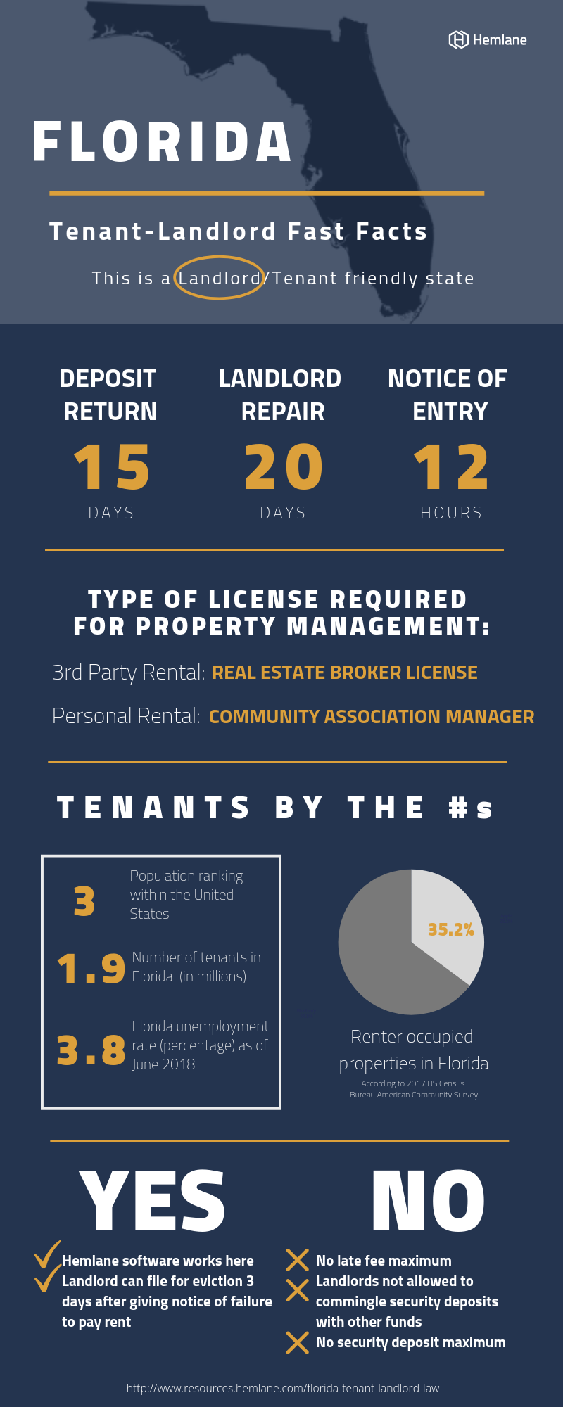 Florida-Landlord-Tenant-Law-Fast-Facts