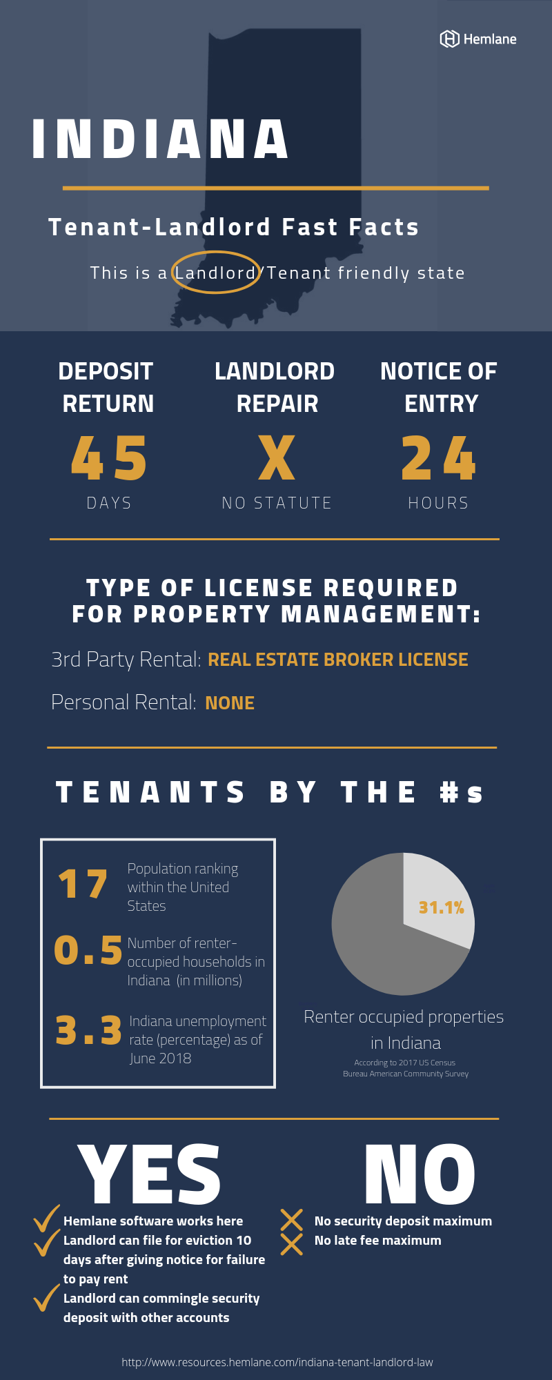 Indiana-Tenant-Landlord-Law-Fast-Facts