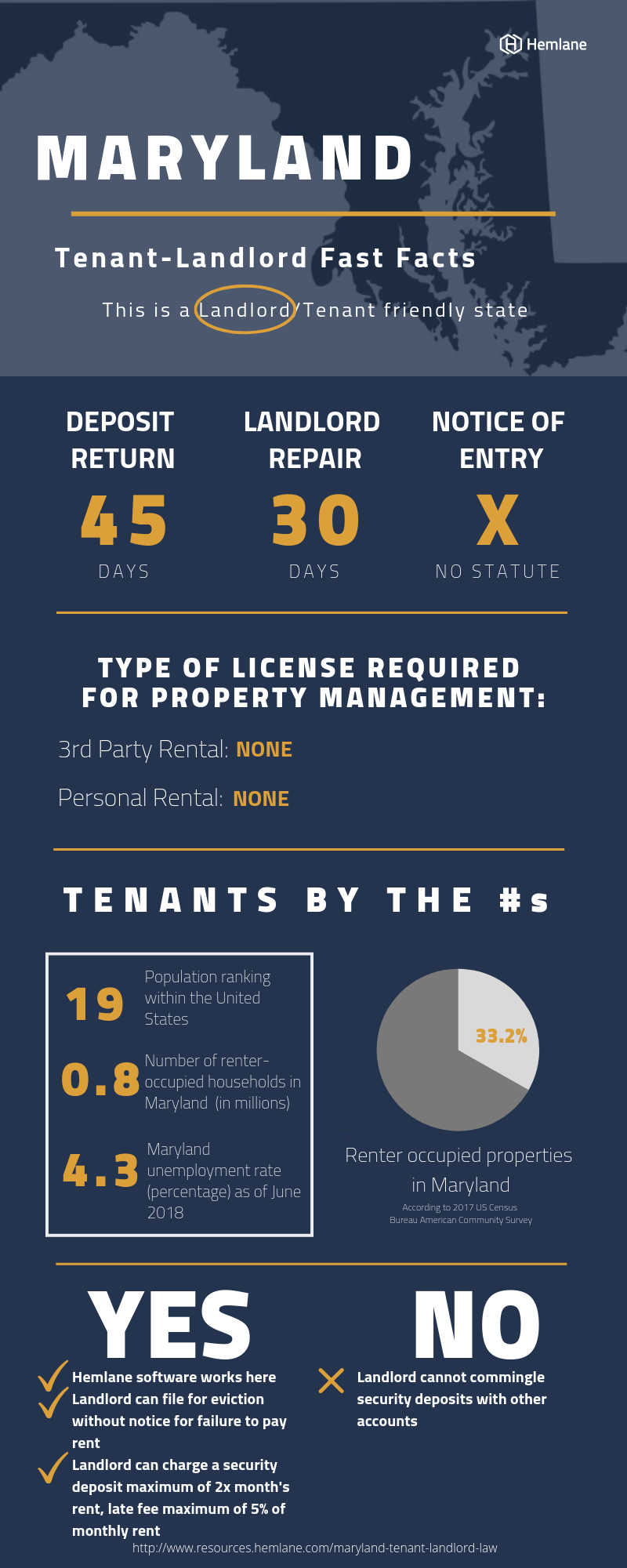Maryland-Tenant-Landlord-Law-Fast-Facts