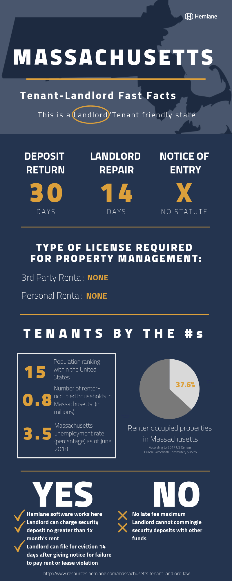 Massachusetts-Tenant-Landlord-Law-Fast-Facts
