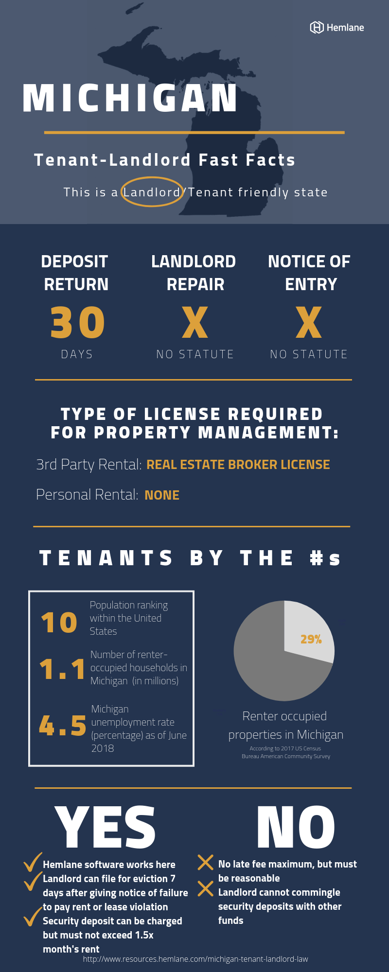 Michigan-Tenant-Landlord-Law-Fast-Facts