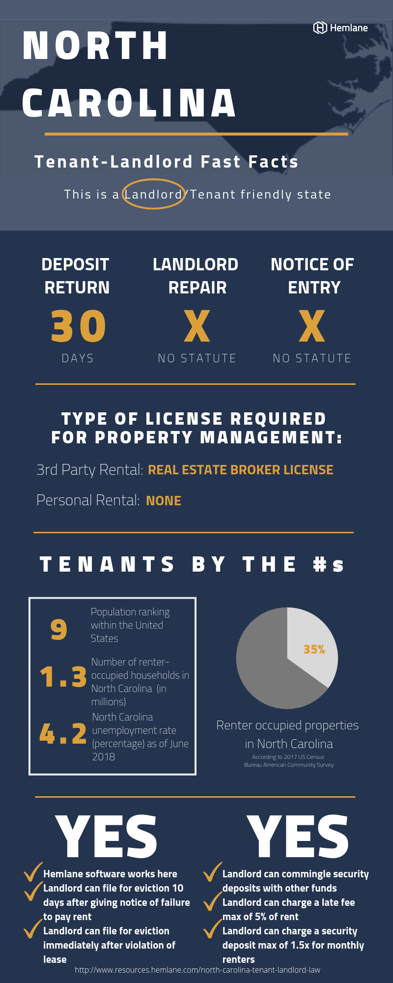North-Carolina-Tenant-Landlord-Law-Fast-Facts