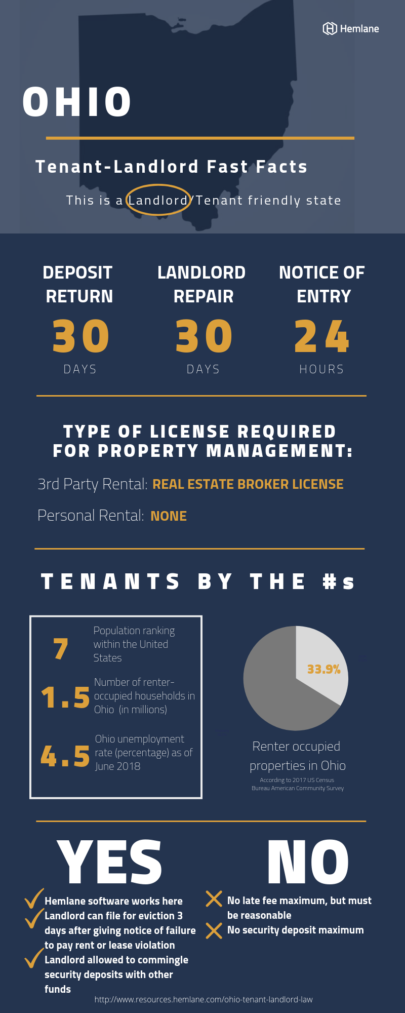 Ohio-Tenant-Landlord-Law-Fast-Facts