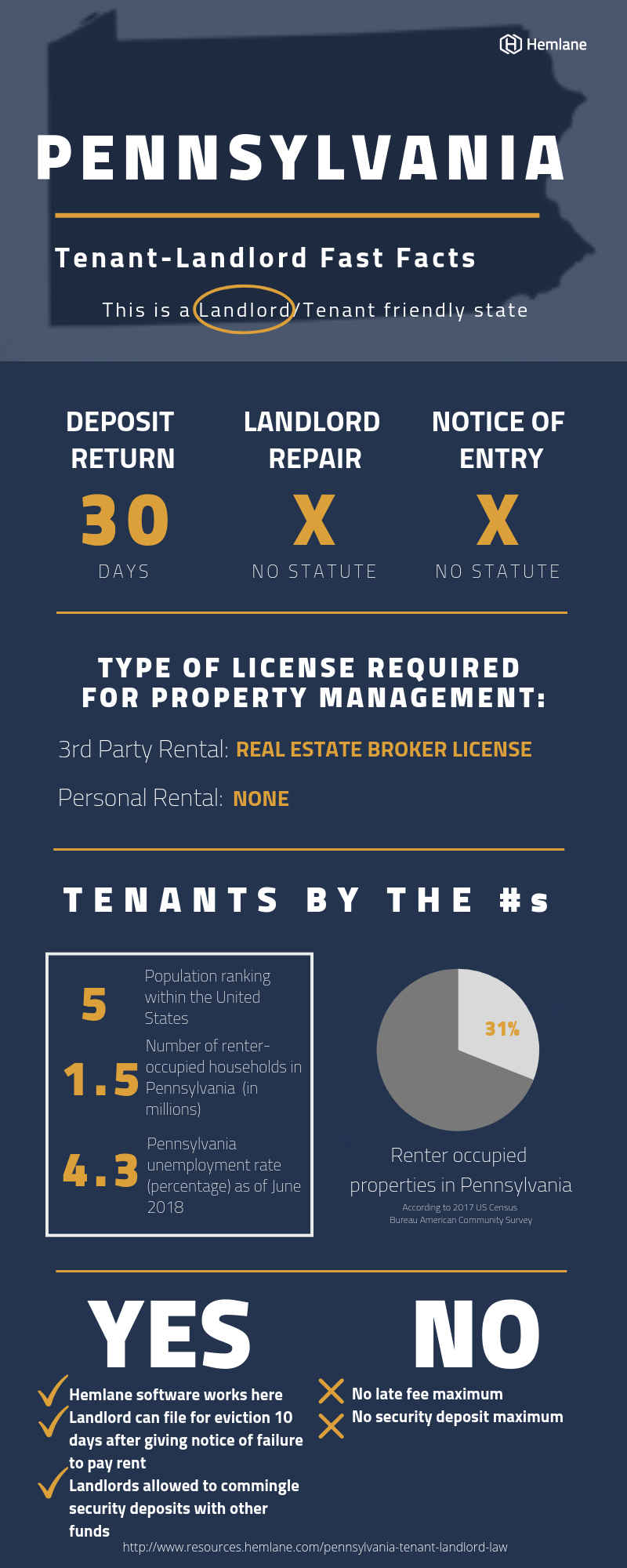 Pennsylvania-Landlord-Tenant-Law-Fast-Facts