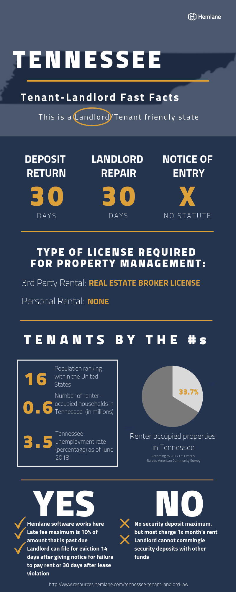 Tennessee-Tenant-Landlord-Law-Fast-Facts