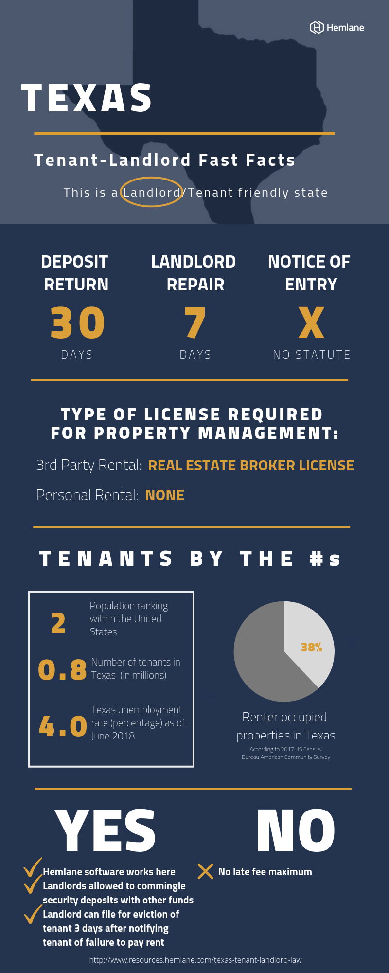 Texas-Landlord-Tenant-Law-Fast-Facts