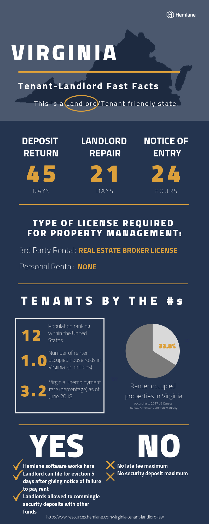Virginia-Tenant-Landlord-Law-Fast-Facts