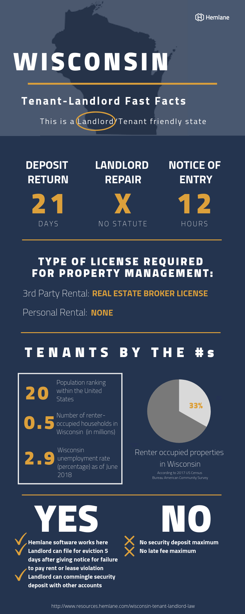 Wisconsin-Tenant-Landlord-Law-Fast-Facts