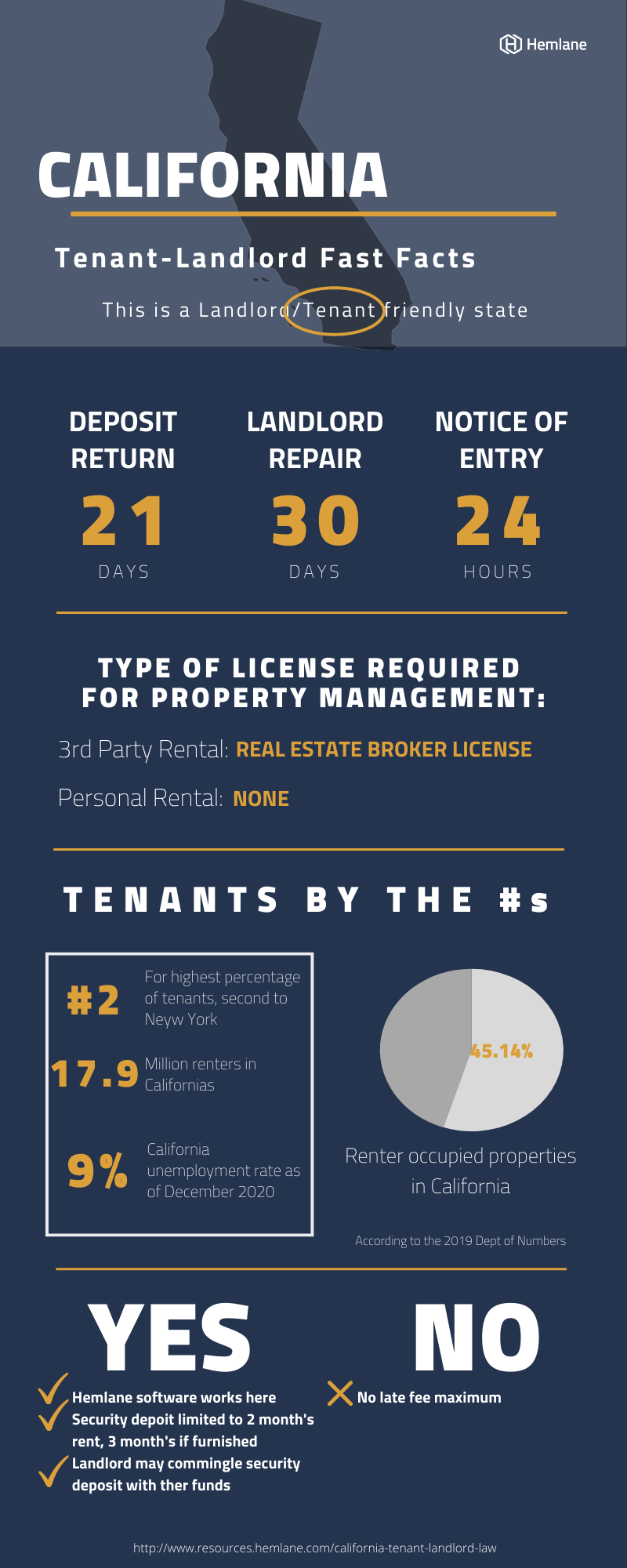 California-Landlord-Tenant-Law-Fast-Facts