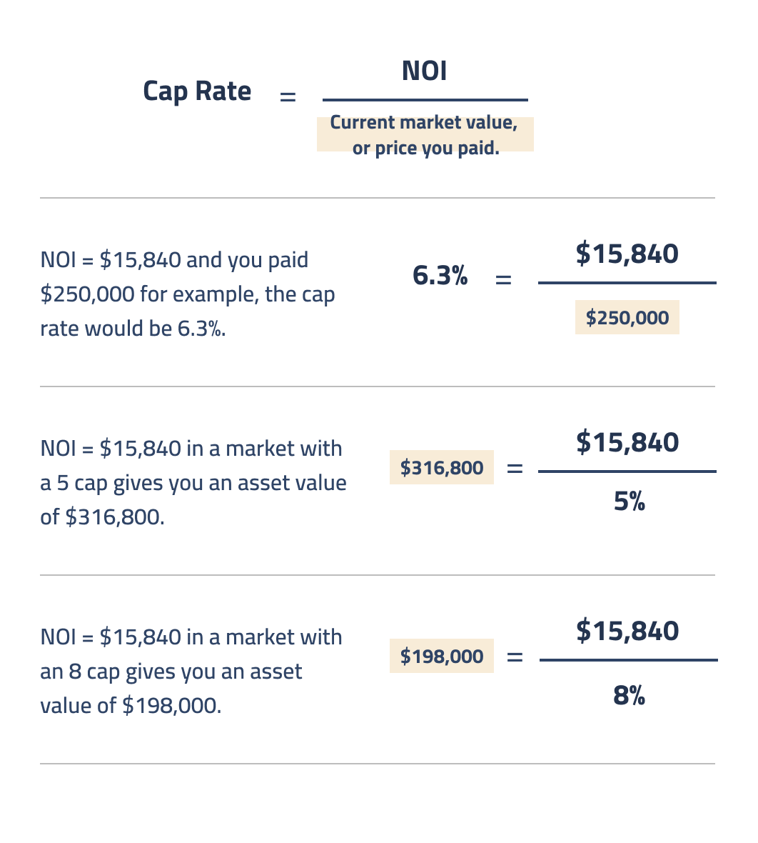 An example of a cap rate in real estate investing