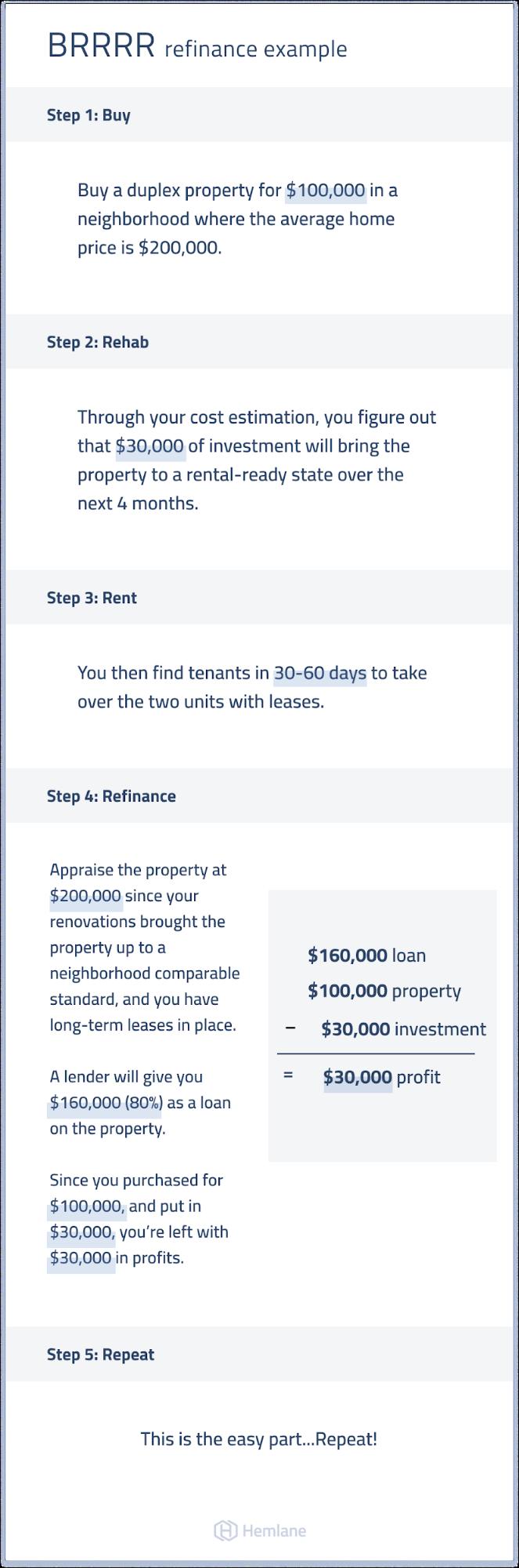 BRRRR refinance example