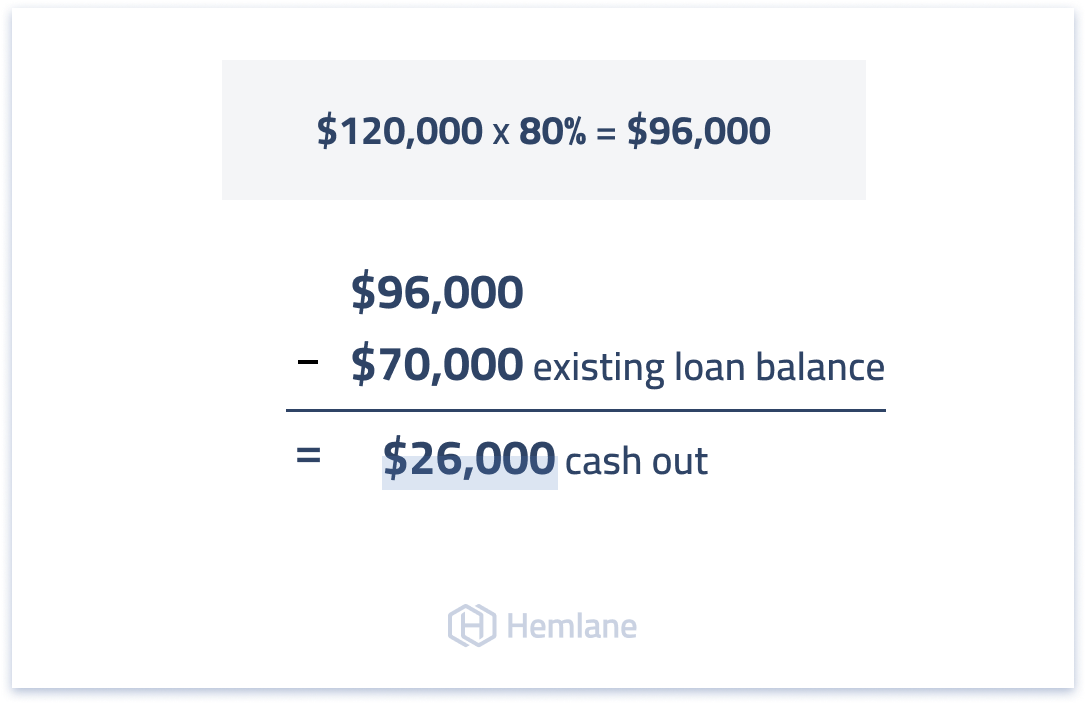 Example of a BRRR cash out refinance