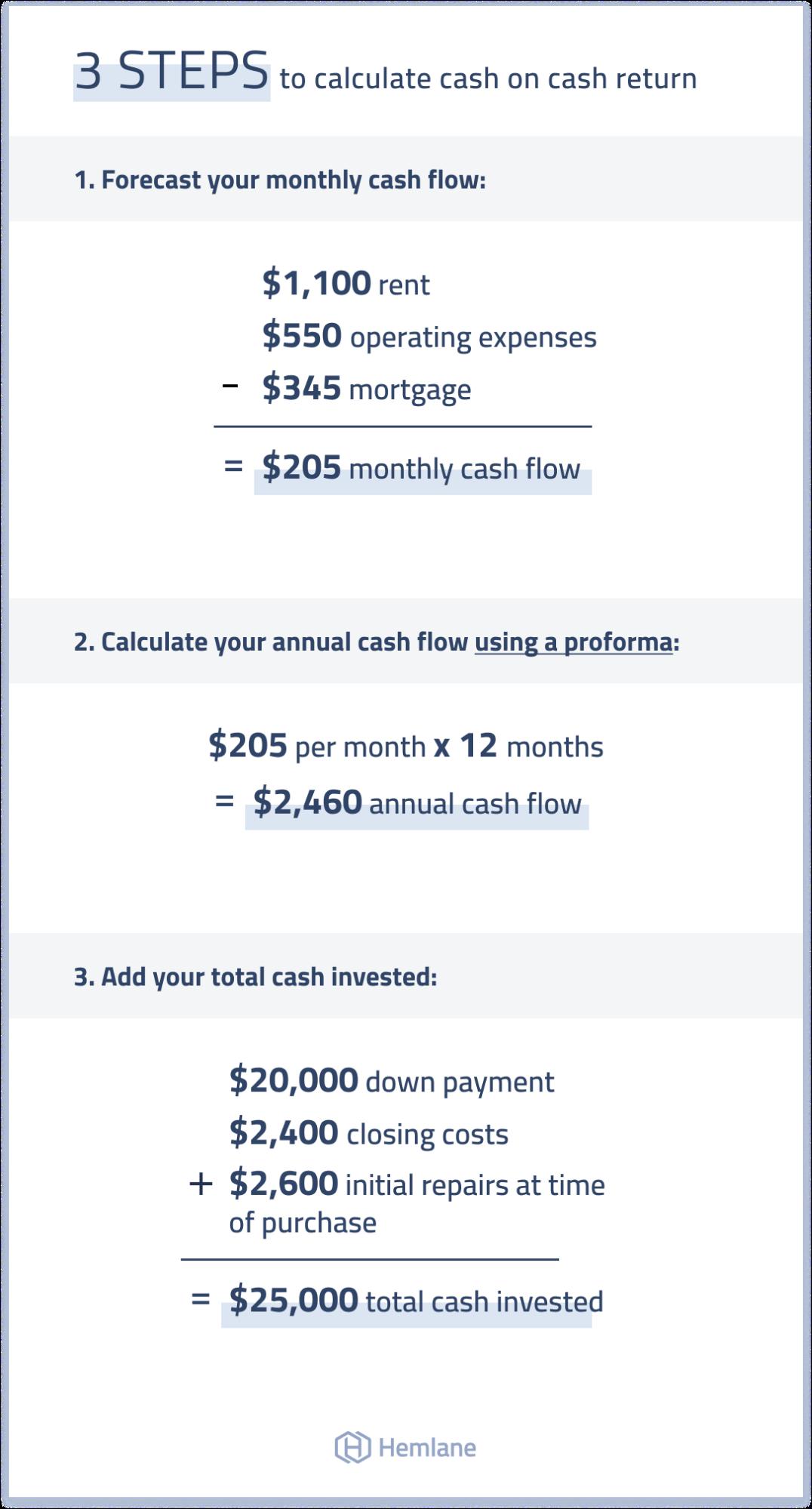3 steps to calculating cash on cash returns for investors