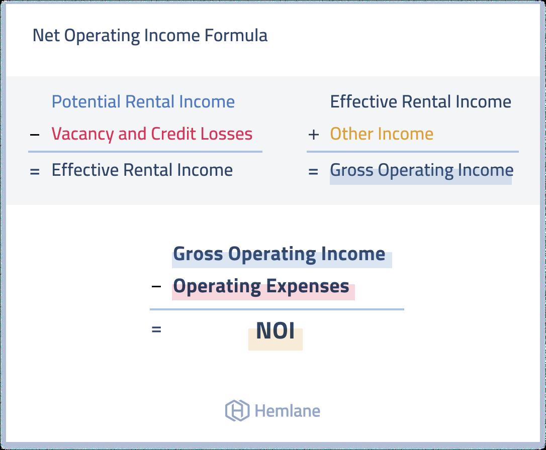 The NOI formula for real estate explained